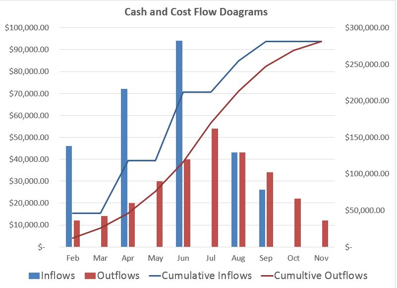 differences between cash and cost flow diagrams adroit. Black Bedroom Furniture Sets. Home Design Ideas